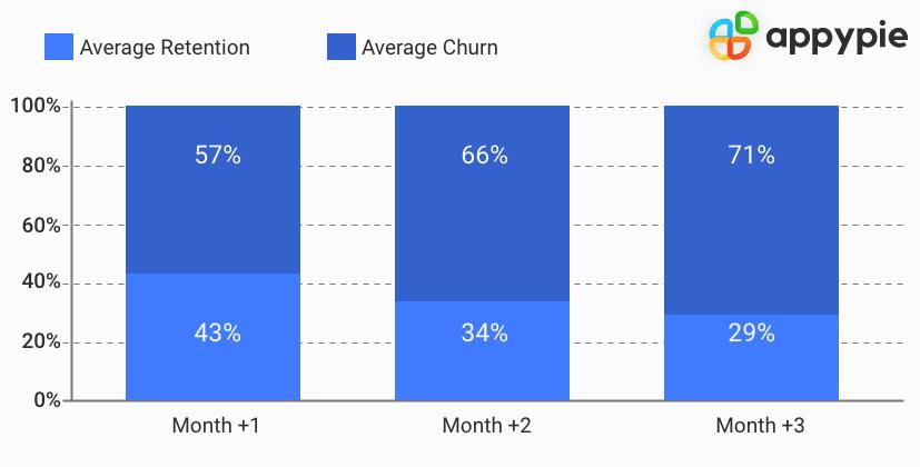Average retention - Appy Pie