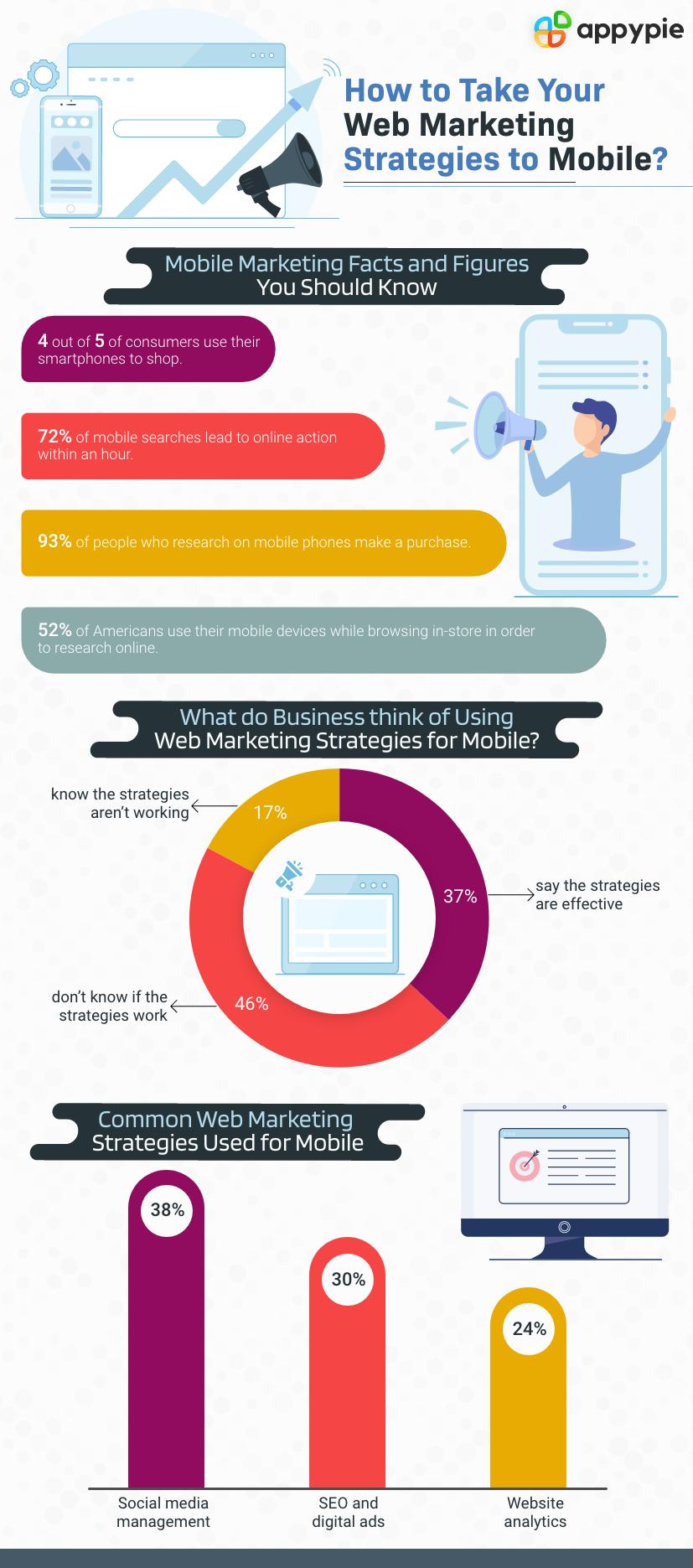 Web Marketing Strategies to Mobile - Appy Pie