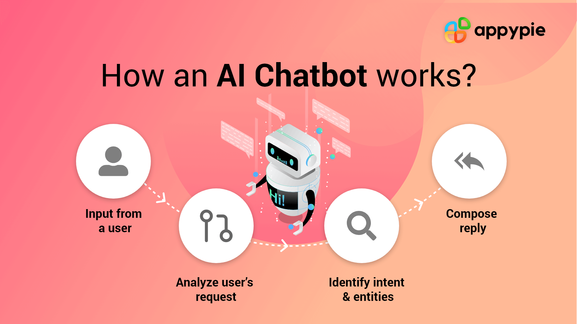 How AI chatbot works - Appy pie