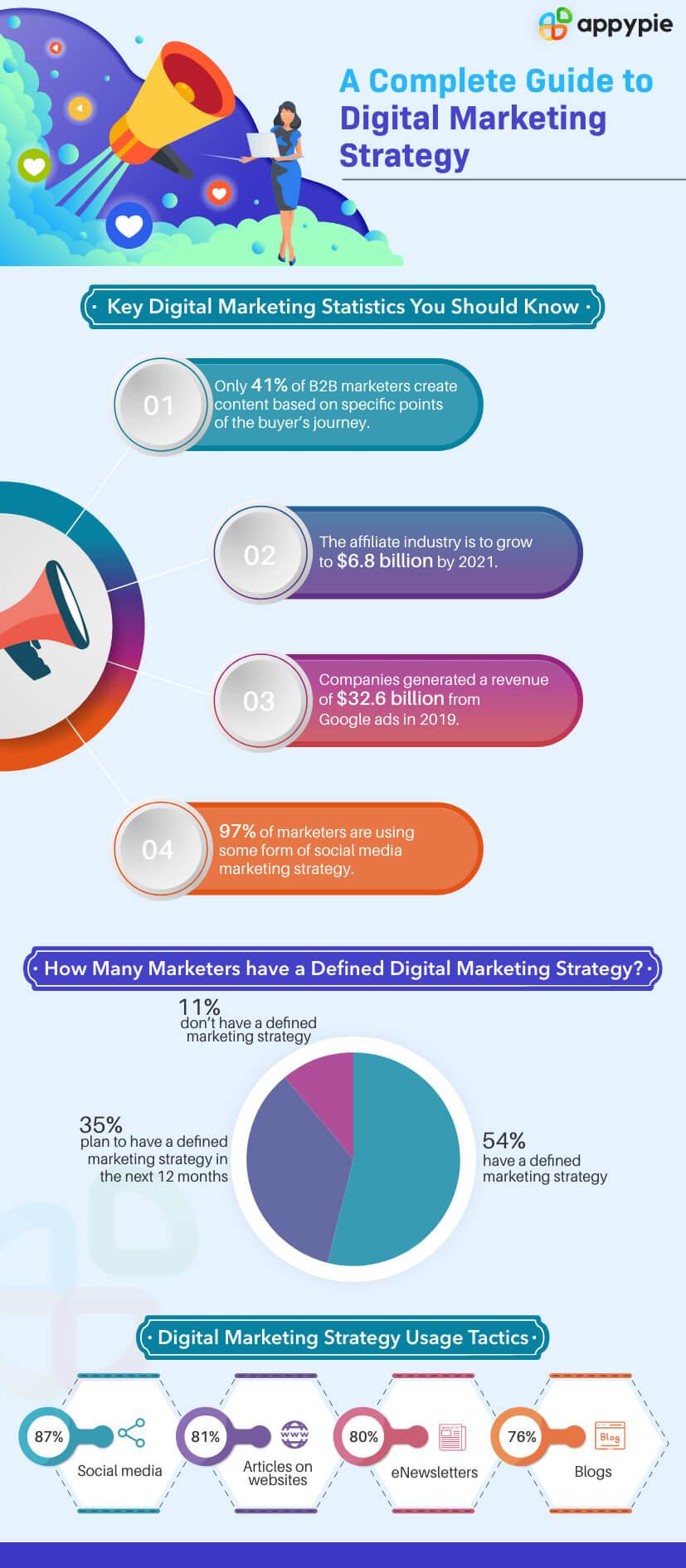 7 Digital Marketing Strategy Examples