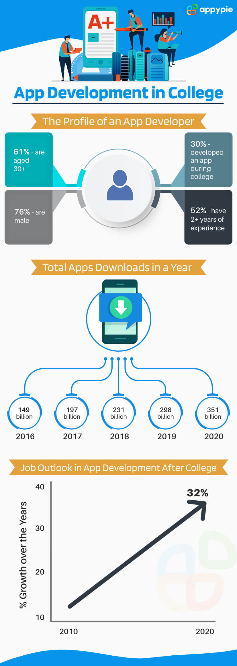 How App Development in College is a Subject of the Future?