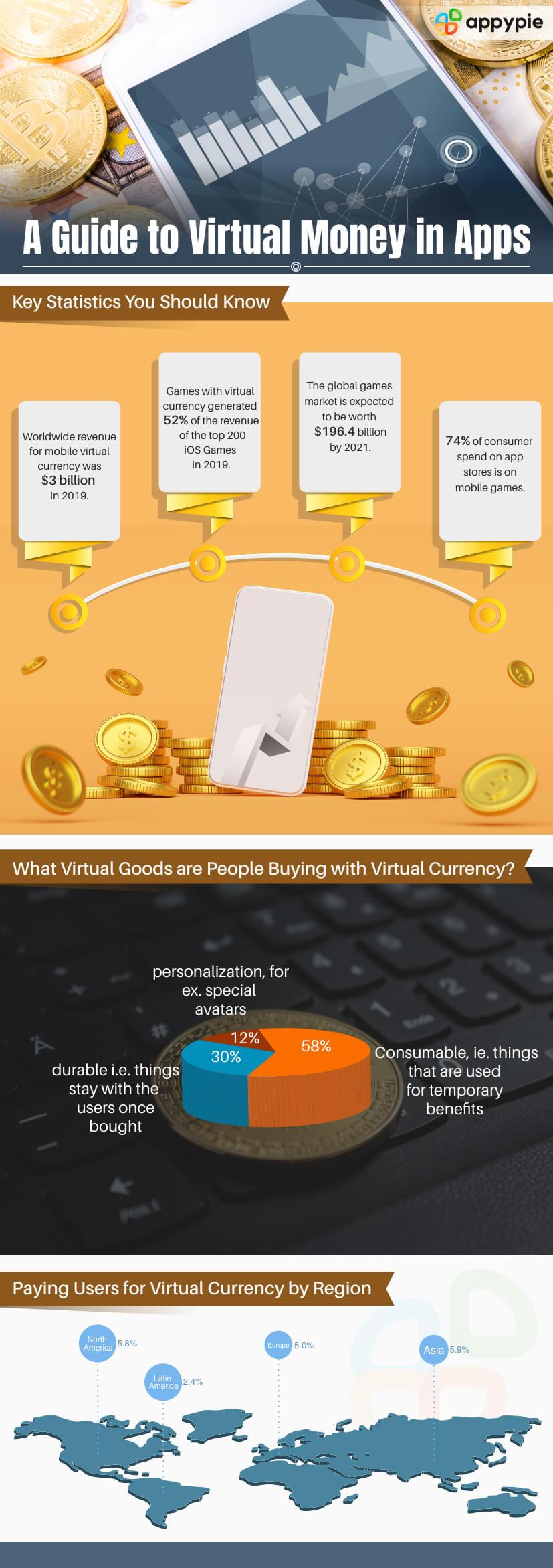 Appy Pie -Virtual Money in Apps