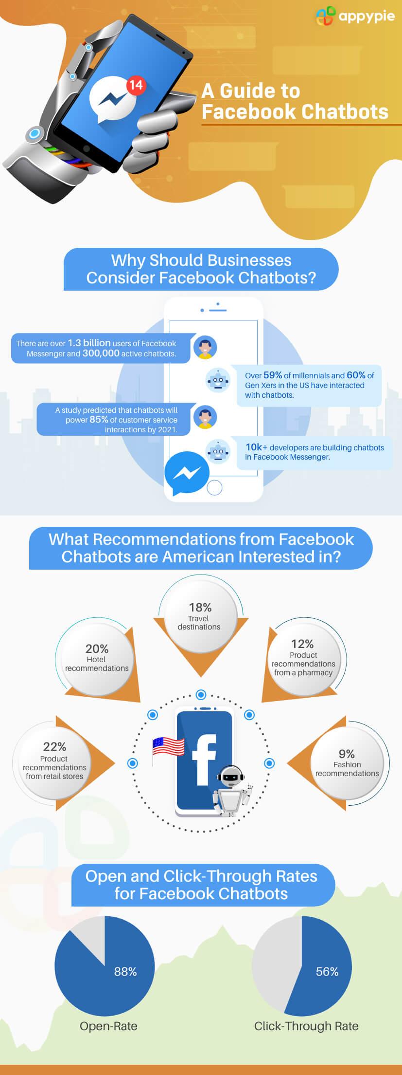 Facebook Chatbots - Appy Pie