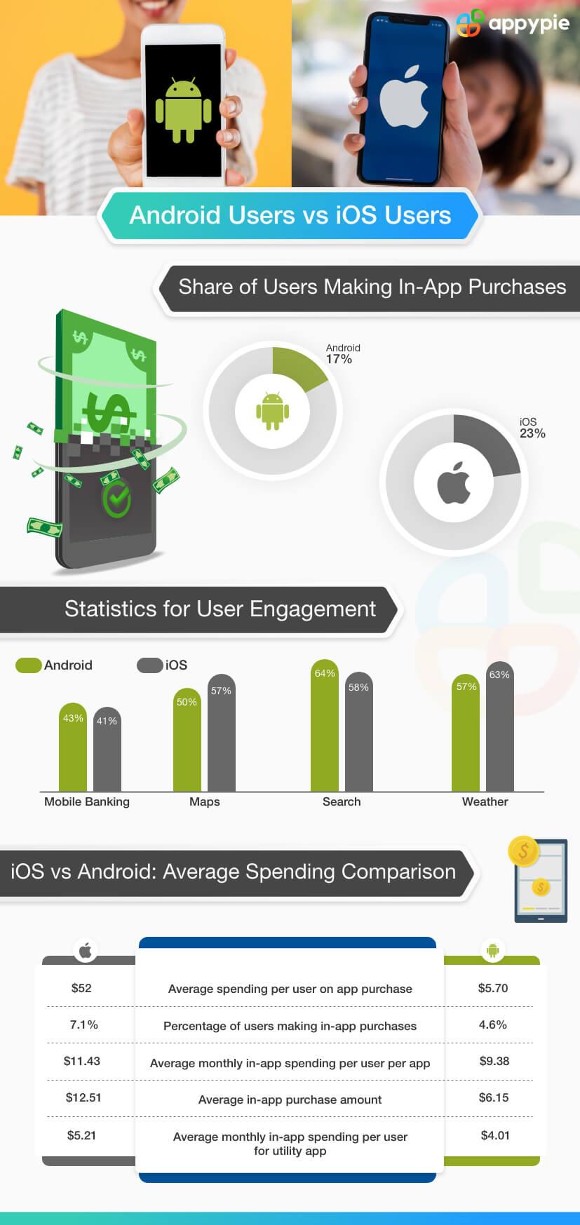 Appy Pie - iOS vs Android