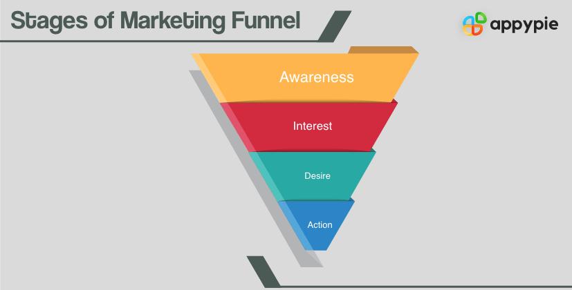 Marketing funnel - Appy Pie