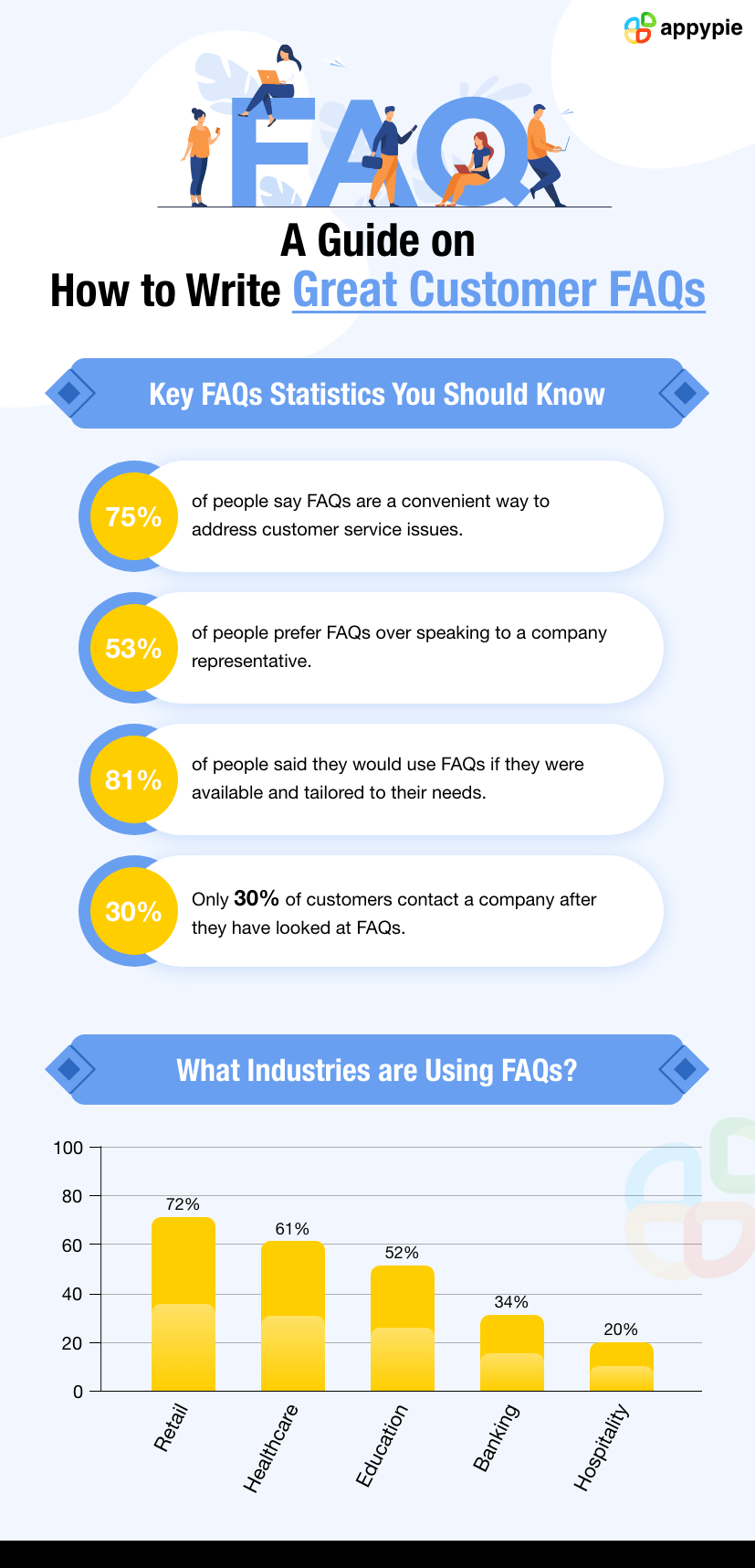 Writing Great Customer FAQs - Appy Pie