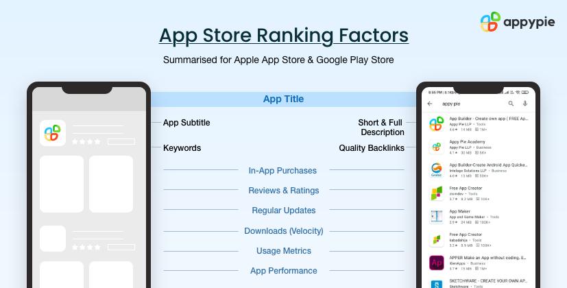 App store ranking - Appy Pie