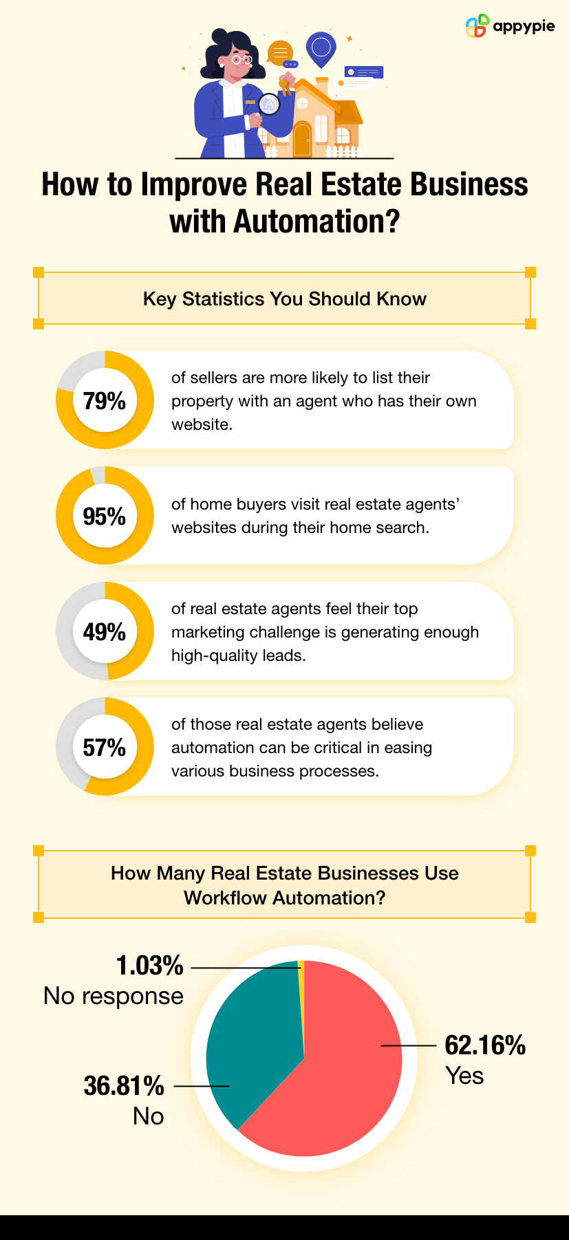 How to Improve Real Estate Businesswith Automation - Appy Pie